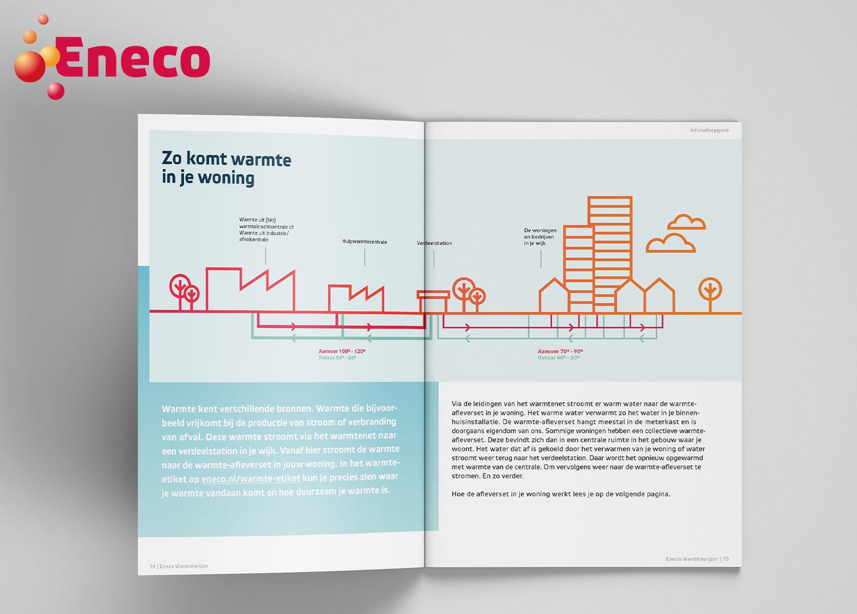 Brochure A5 Eneco Warmtewijzer - illustratie